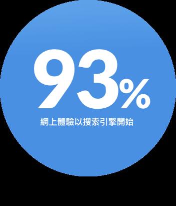 香港SEO公司