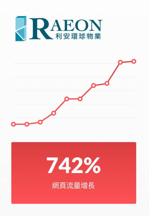 Raeon Graph