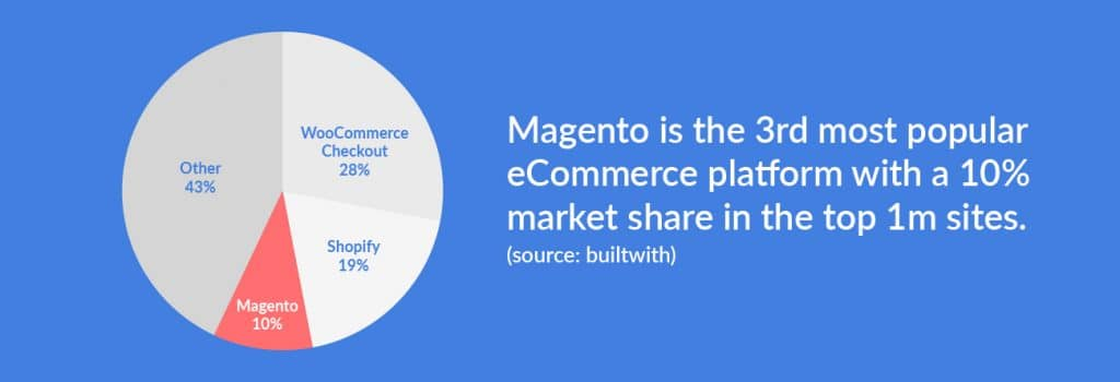 Magento is the 3rd most popular eCommerce platform