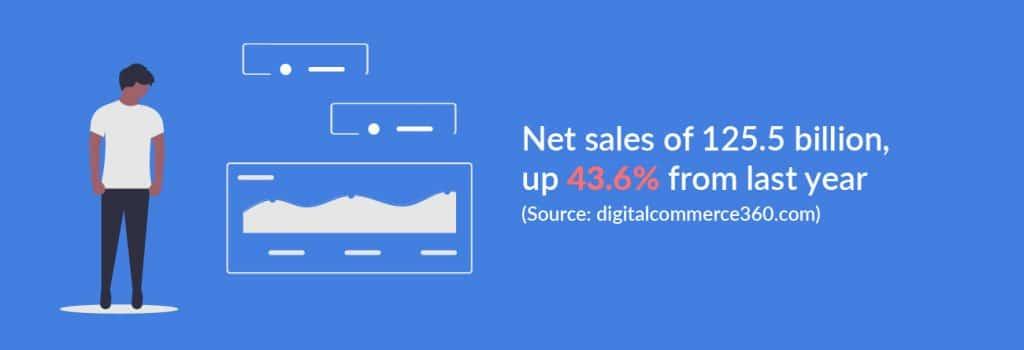 Net sales of 125.5 billion