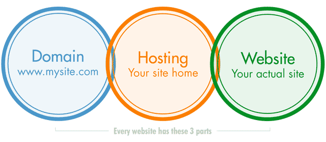 Hosting, Domains, and Websites – What are the Differences?