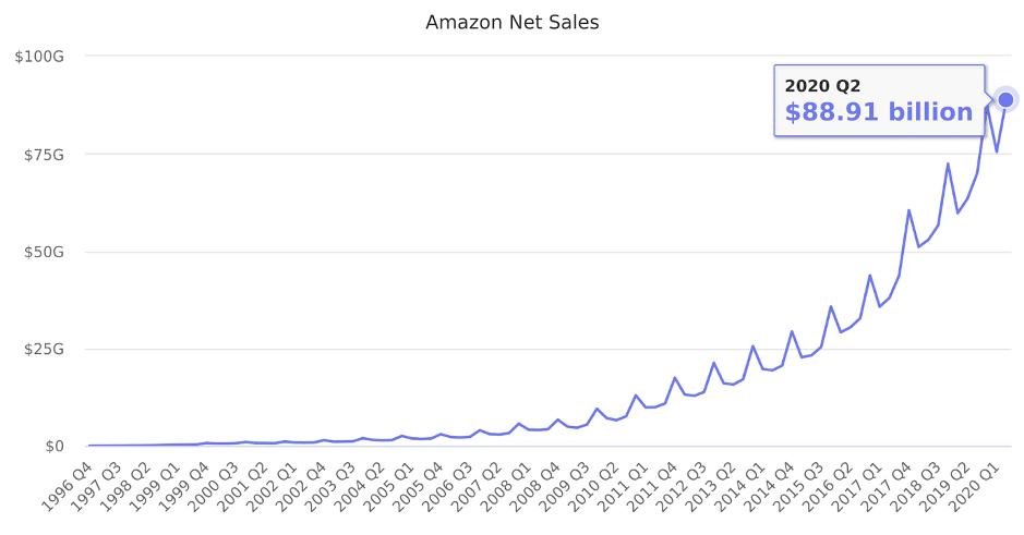 Amazon Net Sales