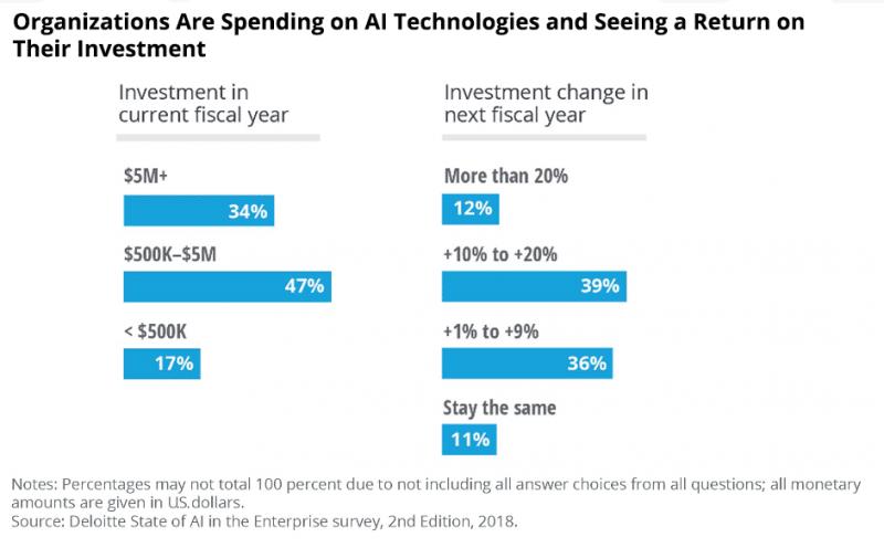 Companies Boost AI Spending - image: Deloitte)